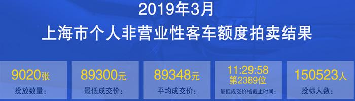 2019年上海拍牌价格3月.png