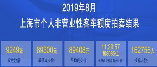 上海车牌价格8月.png