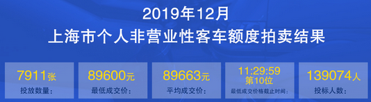 上海车牌价格12月.png