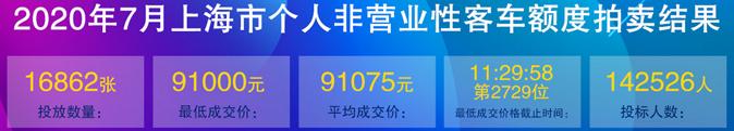 7月上海车牌价格.png
