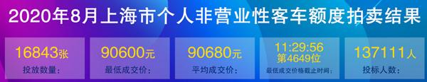 8月上海车牌价格.png