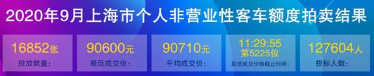 9月上海车牌价格.png