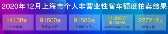 12月上海车牌价格.png