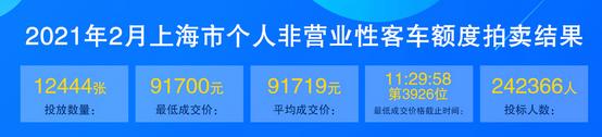 2月上海车牌价格.png
