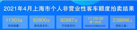 4月份上海车牌价格.png