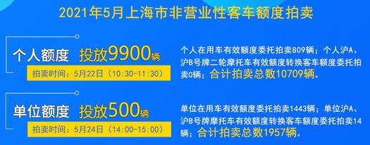 5月份上海拍牌.png