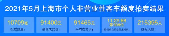 5月份上海车牌价格.png