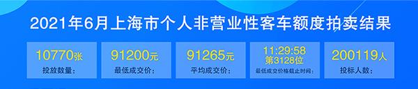 上海牌照价格 6月份.jpg