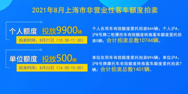 8月份上海拍牌.png